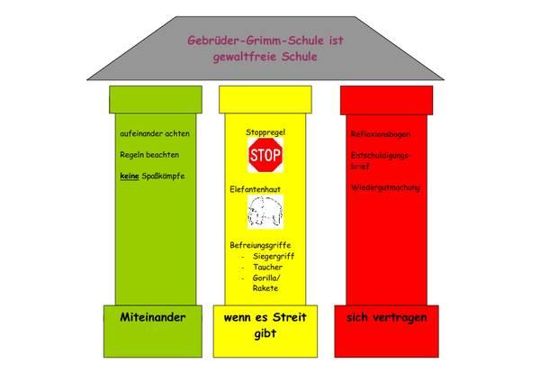 Gelbe Karte Grundschule.Gebrüder Grimm Schule Gewaltprävention